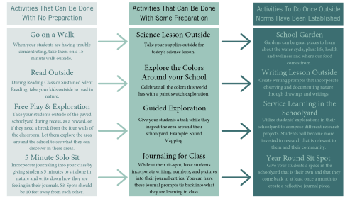 small resolution of by incorporating activities like those listed below into your lessons you give students time and space to build social and emotional competencies