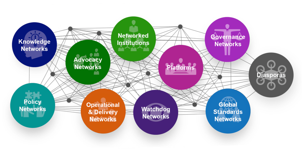 10 Types Of Global Solution Networks Global Solution Networks