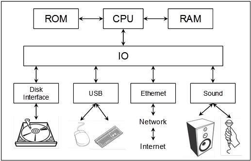 Diagram Of Computer Ram : 23 Wiring Diagram Images