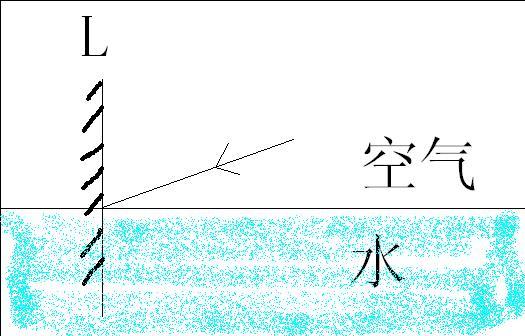 關于光線的反射折射的問題,求大神回答_百度知道