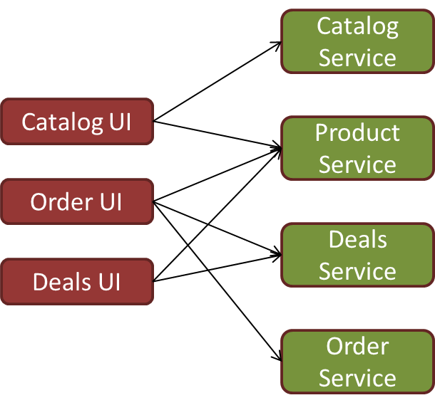 Microservices in a Nutshell (3/3)
