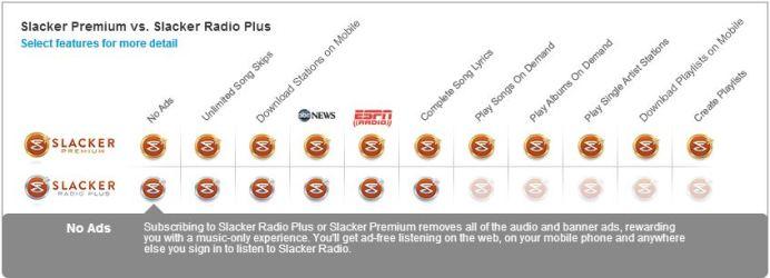 Slacker Radio Subscriptions Comparisons