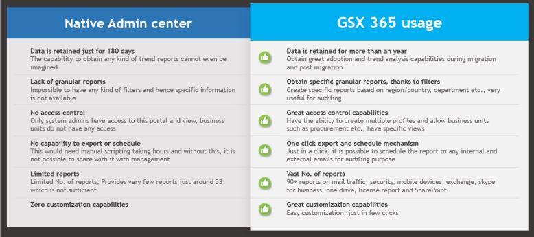 Comparison Usage Vs Admin Center