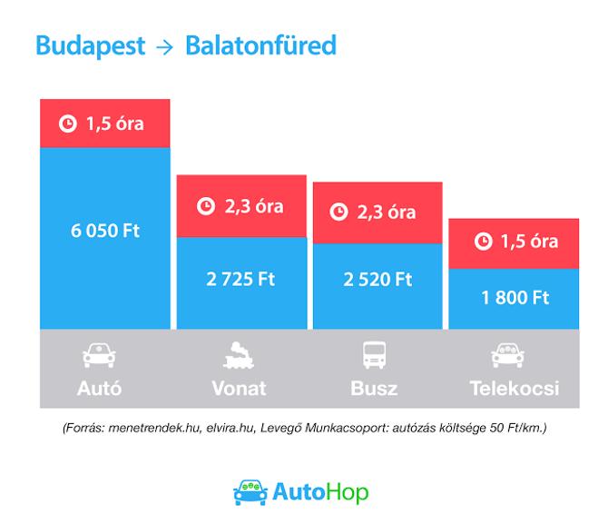 autohop.hu statisztika