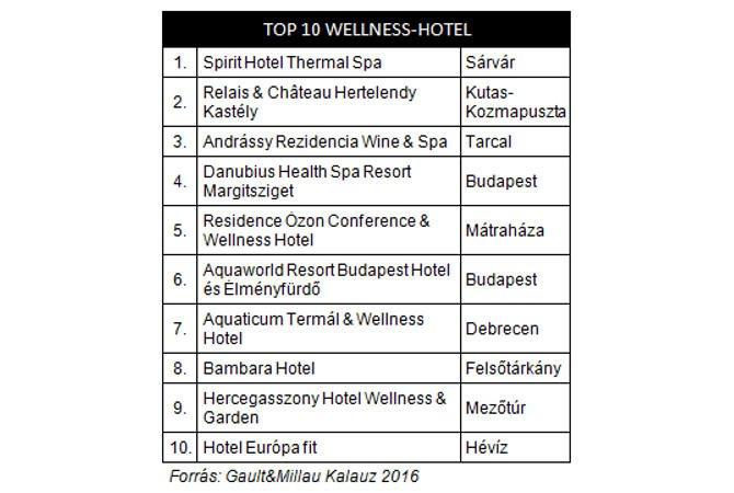 Gault&Millau Top10 magyar wellness hotel