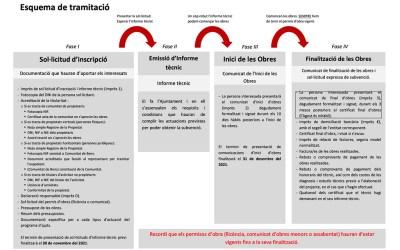 Esquema de la tramitación subvención IMPU 2021