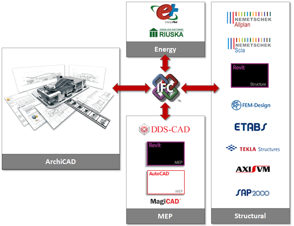 IFC Add-On Hotfix (build 3847) for ArchiCAD 15 has been released (2/2)