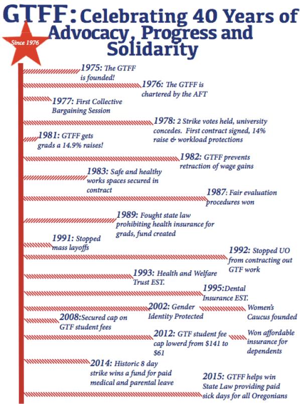 GTFF Timeline