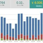 パワーブログ実践開始1年1ヶ月目の収益報告!【68,805円】