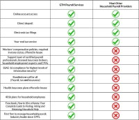 Nanny Payroll Service Comparison - GTM Payroll Services