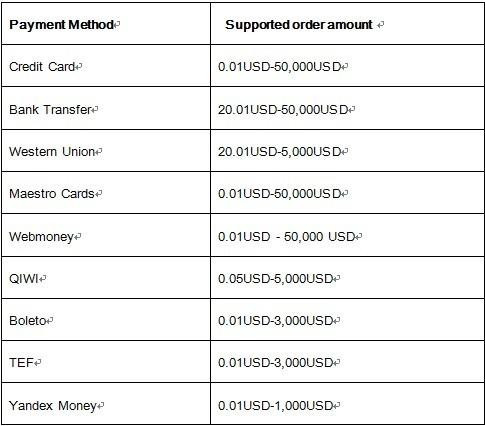 TB1MzlOFVXXXXXdXVXXoQ6zSFXX-485-426 Cevaplawestern union ile ödeme nasıl yapılır