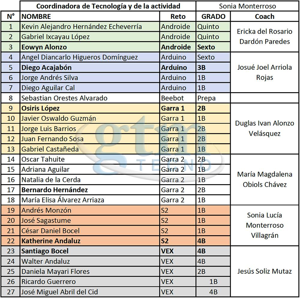 Club-de-robotica_Liceo-Guatemala_Listado
