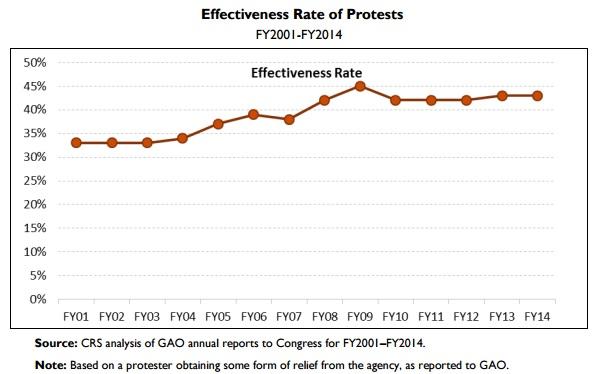 Gao Bid Protest Regulations