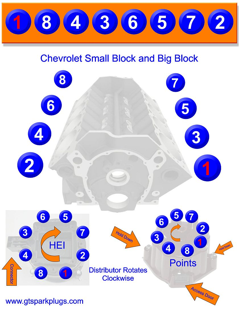 Chevy 350 Wiring Diagram To Distributor : chevy, wiring, diagram, distributor, Chevy, Firing, Order, GTSparkplugs