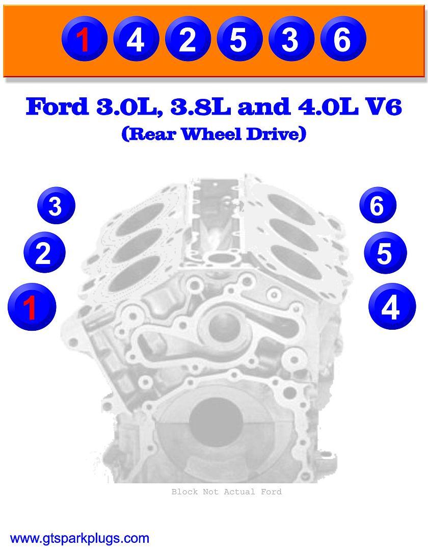 Ford 351 Windsor Firing Order : windsor, firing, order, Firing, Order, GTSparkplugs