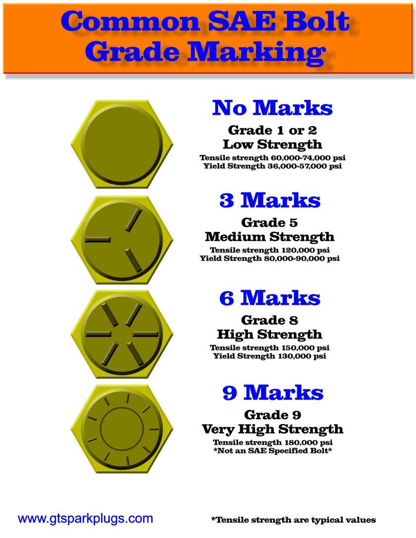 Bolt Grade Chart Pdf : grade, chart, Grade, Markings, GTSparkplugs
