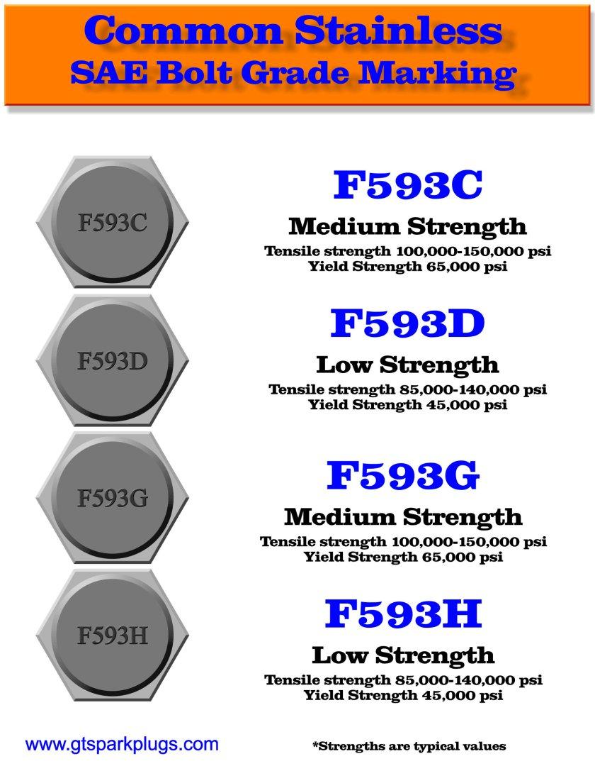 Stainless Steel Bolt Grades Chart : stainless, steel, grades, chart, Grade, Markings, GTSparkplugs