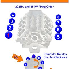 Mercruiser 5 7 Wiring Diagram Polaris Scrambler 90 Ford 5.0l / 302 Ho And 351w Firing Order | Gtsparkplugs