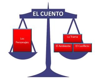 El balance dentro del Cuento