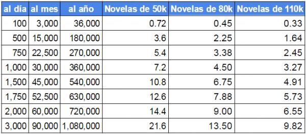 tabla-de-palabras-escritas-por-dia-mes-y-anual