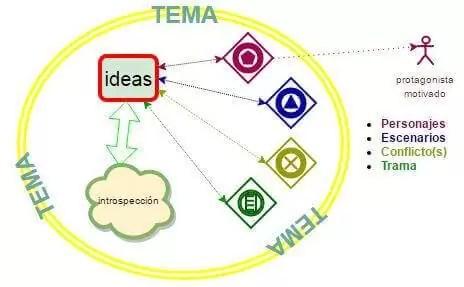 La idea completa