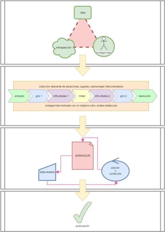 de la idea al libro impreso en cuatro etapas