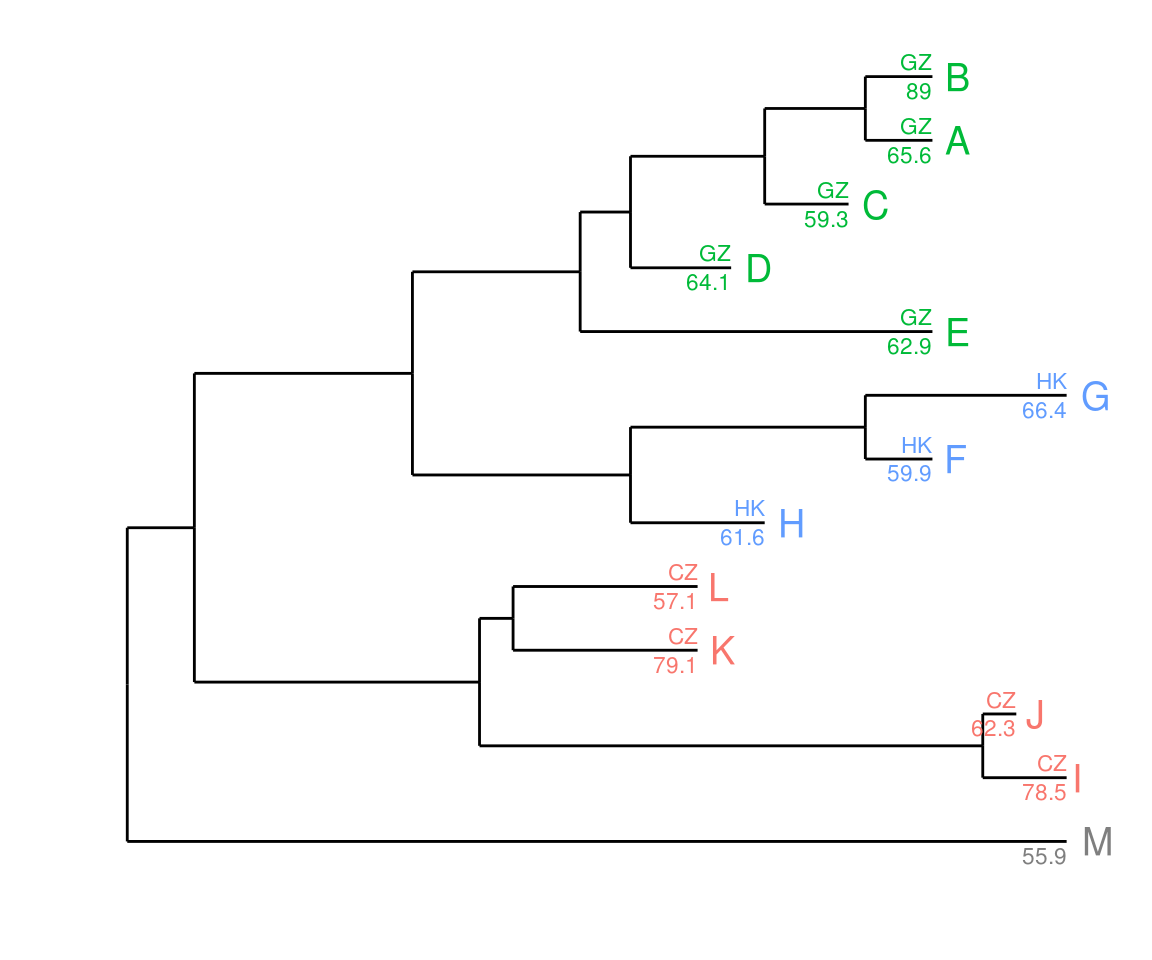 viewing and annotating phylogenetic tree with ggtree