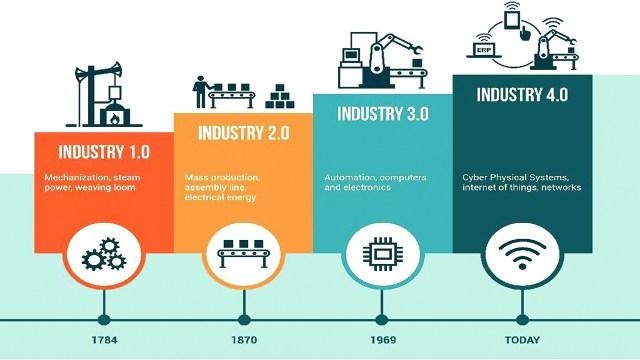 Image result for fourth industrial revolution
