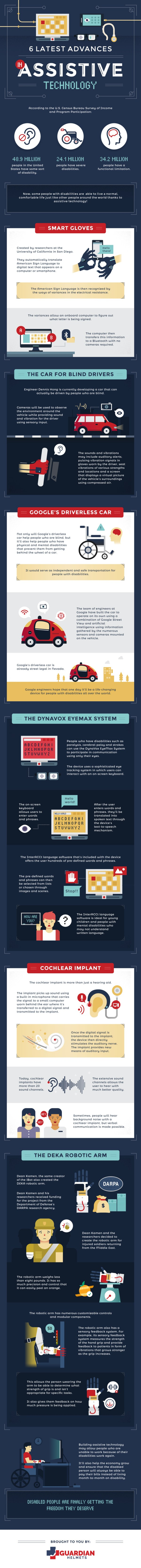 6 Latest Advances In Assistive Technology Infographic