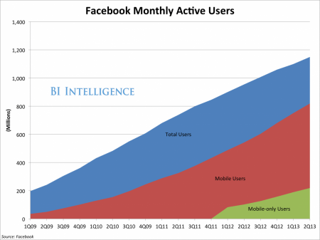Is Facebook the new TV? Nielsen Study Suggests It is.