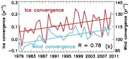 Ice convergence and wind speed with time