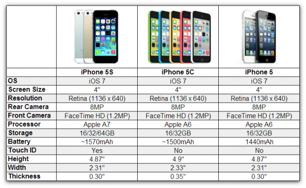 The specs of the iPhone 5C is near identical to the iPhone 5
