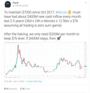 escasez de bitcoin stock 2 flow S2F