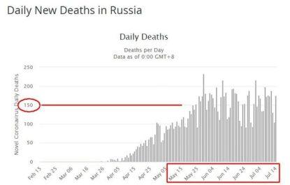 Суточный прирост смертности в России. График worldometers.info