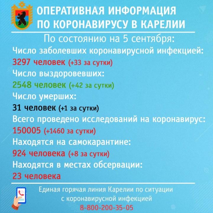 оперштаб, коронавирус, Карелия