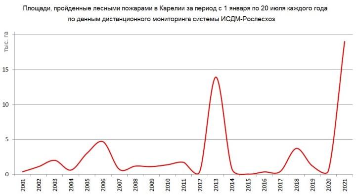 в Карелии зафиксированы рекордные показатели площади лесных пожаров