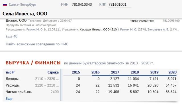 Финансы компании на sbis.ru