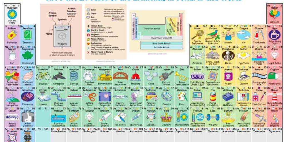 Tabel Periodik Unsur Kimia Bergambar Unik Ini Cocok Untuk
