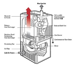 Furnace Diagram