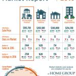 Guelph Housing Market Stats 2016