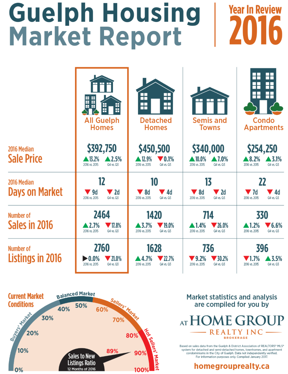2016 Guelph Real Estate Market Statistics
