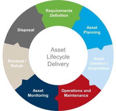Asset management program  City of Guelph