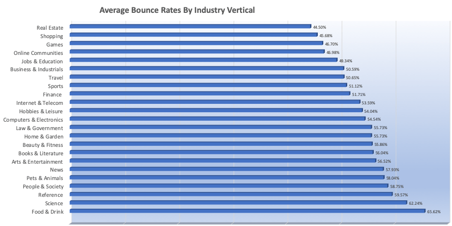 bounce rate by industry vertical