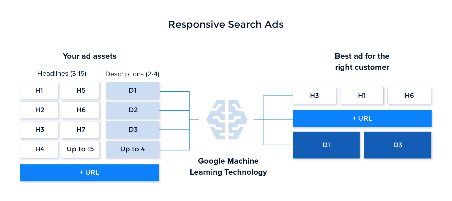 responsive-search-ads-process