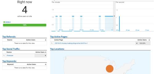 Google analytics blogging tool