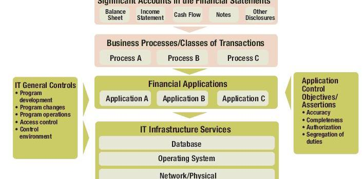 Information Systems Audit: The Planning