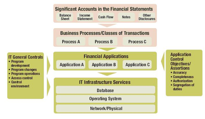 Information Systems Audit Planning