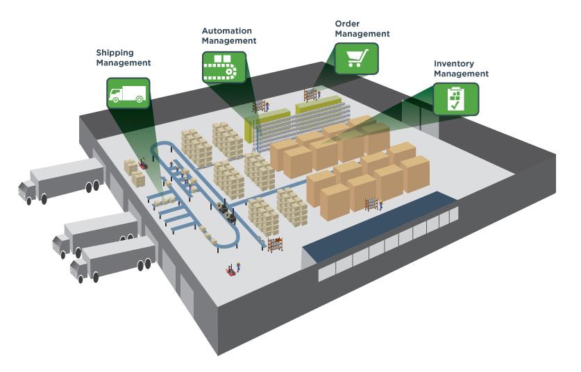 warehouse process flow diagram wiring for trailer with brakes otimização de armazéns - supply chain guia corporativo