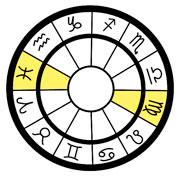 guia-da-alma-astrologia-lua-peregrina-sol em virgem-peixes-mapa-astral