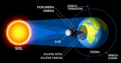 esquema do eclipse solar total